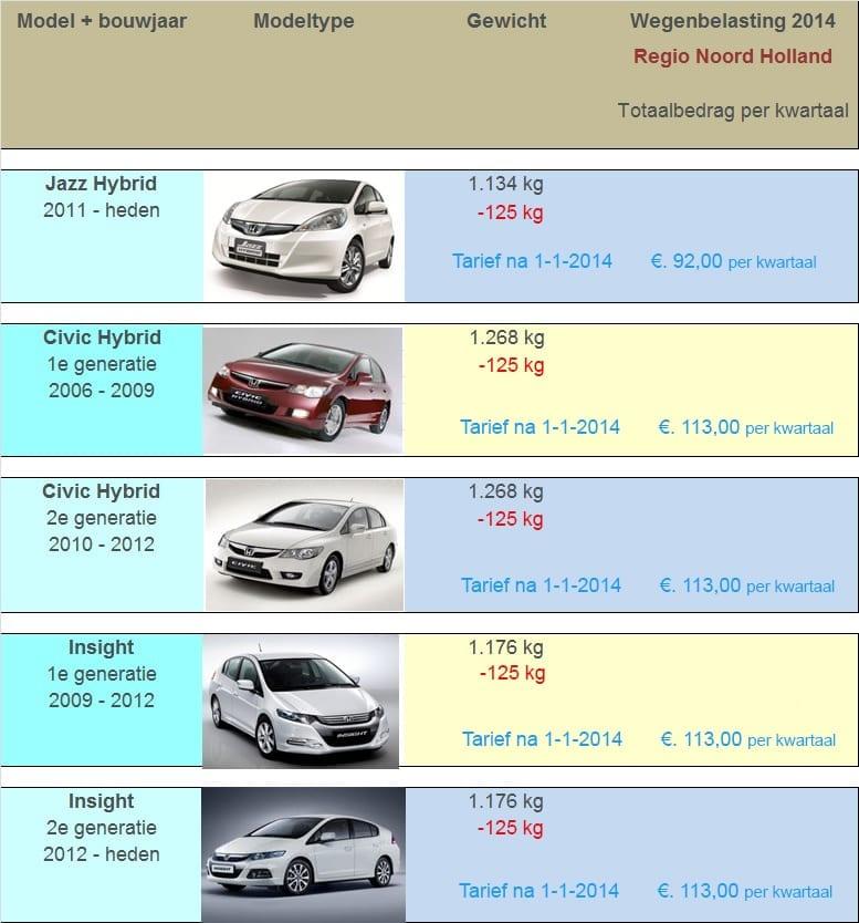 hybride auto wegenbelasting na 2020